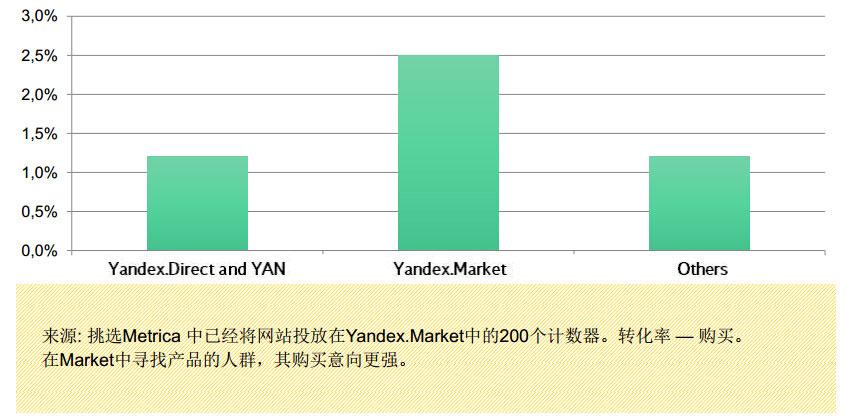 搜索营销 yandex商城 4