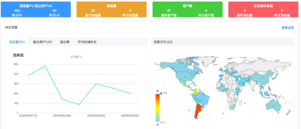 数据搜集与分析:打通数据孤岛,完善营销数据的监测与整合