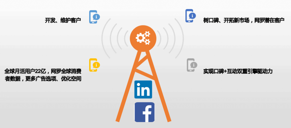 数字整合营销——社媒营销