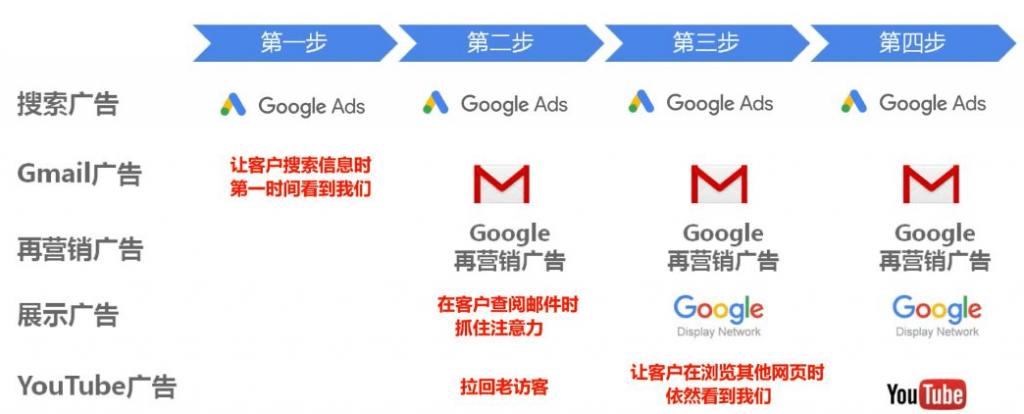 跨境数字营销战略