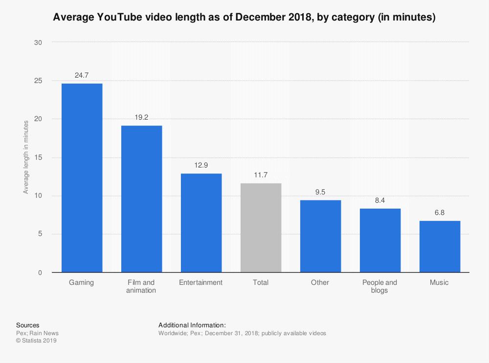 各类型视频长度分布