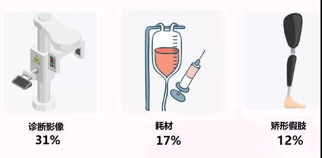 医疗器械种类
