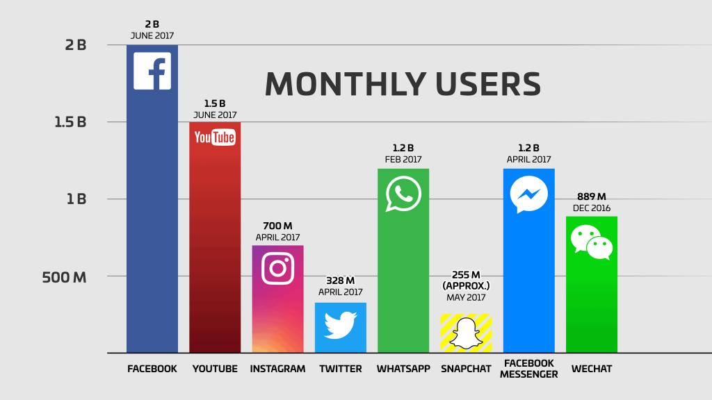社媒每月用户量