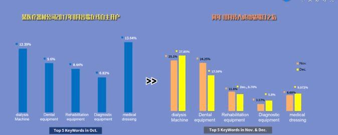 整合营销策略11-12月的数据对比