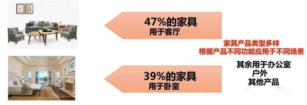家具市场占比