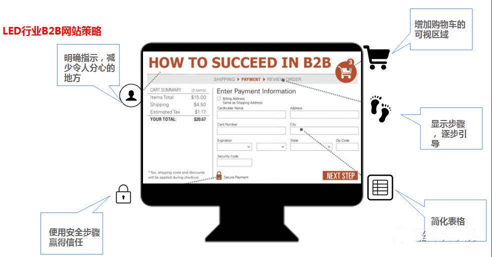 选择专业化的B2B平台