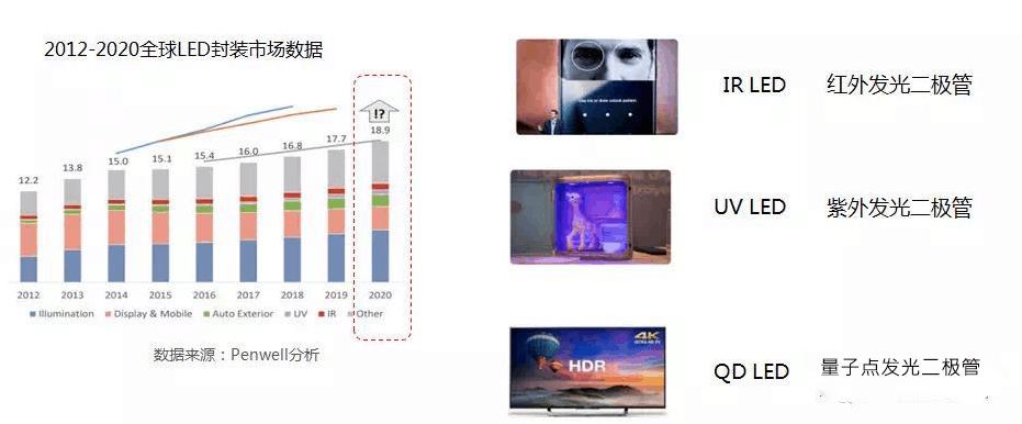 全球LED封装市场数据
