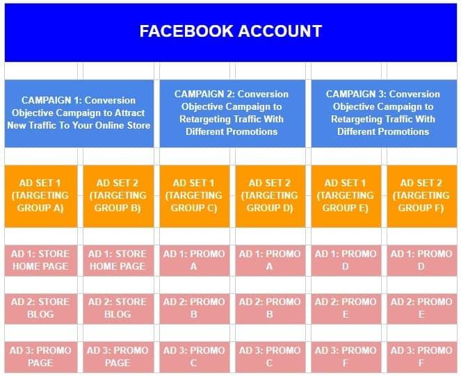 Facebook的广告结构