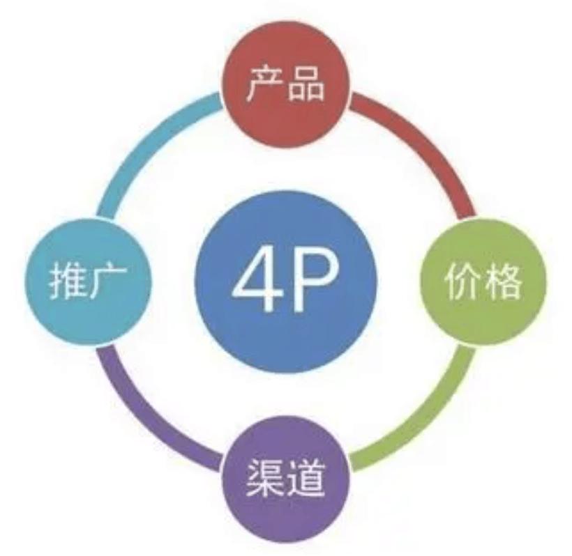 Integrated marketing 4P theory