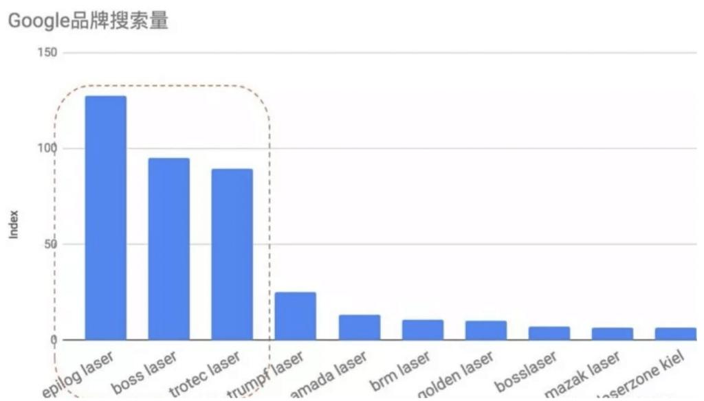 brand search volume